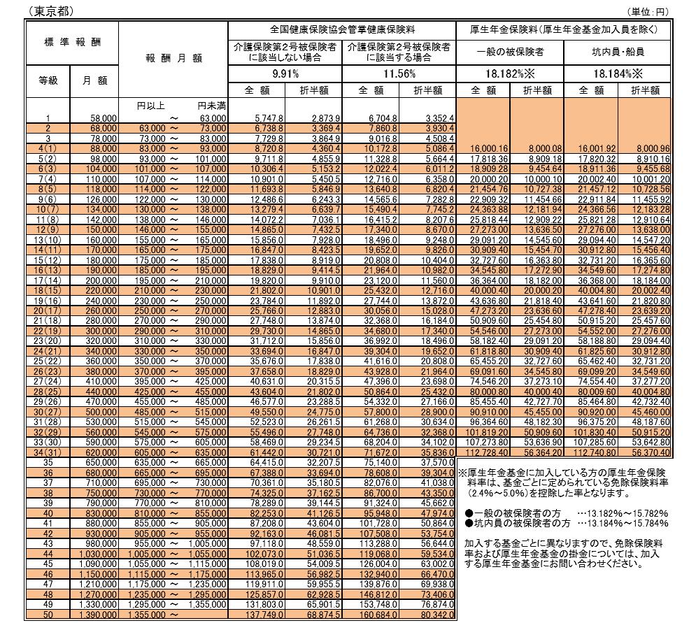 厚生年金保険表