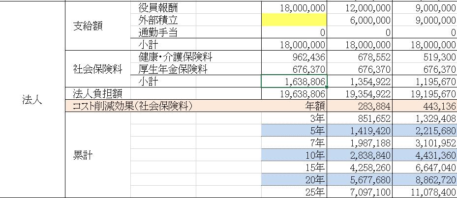 総報酬最大化シュミレーション(法人)