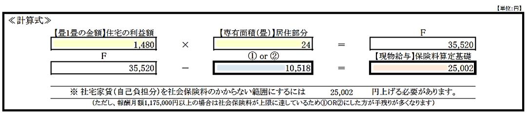 大阪の住宅利益