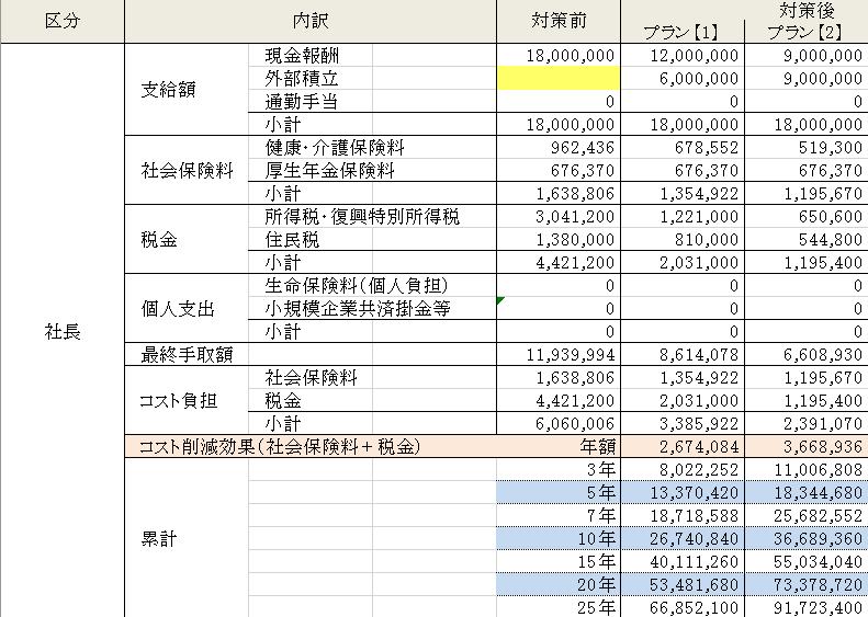 総報酬最大化シュミレーション(社長個人)