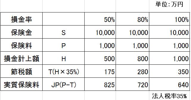 全額損金効果表