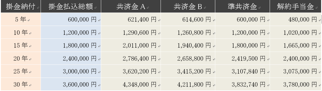 掛金を月額1万円の請求事由別・受け取り額