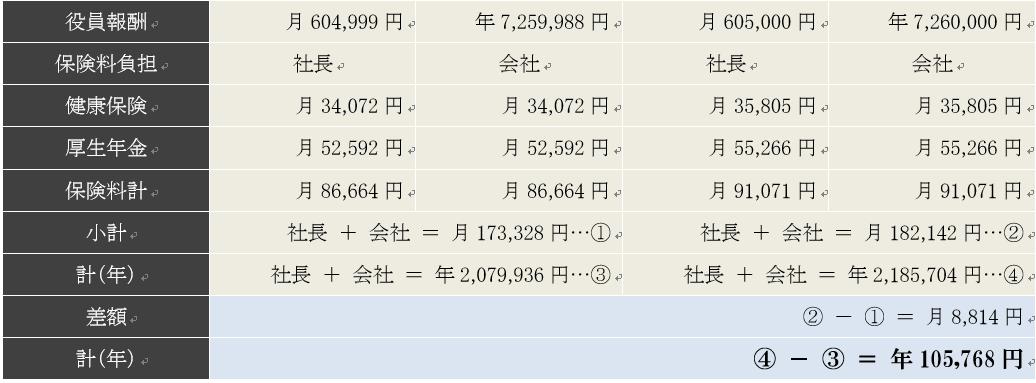 役員報酬1円の違いによる社会保険料の違い