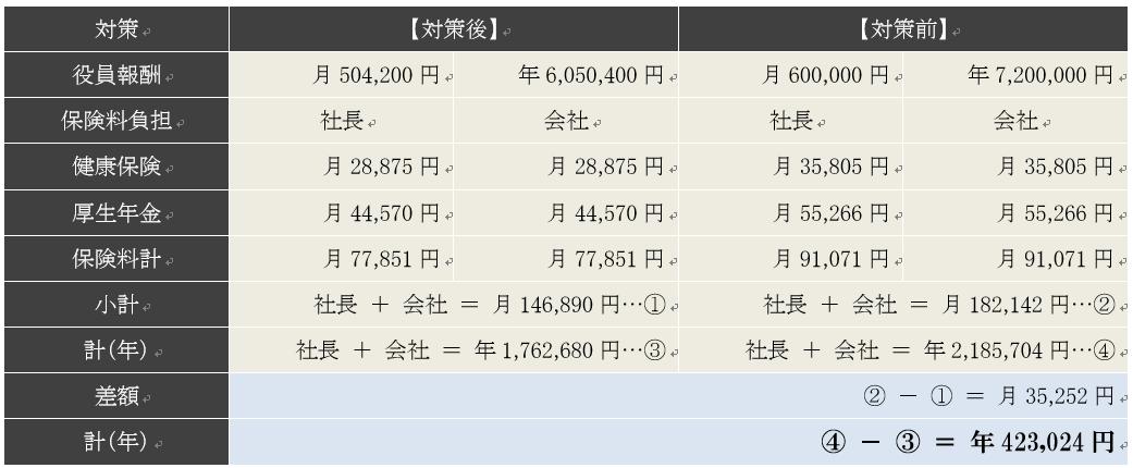 役員報酬60万円と53.75万円の社会保険料
