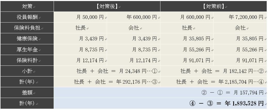 役員報酬5万円と60万円の社会保険料