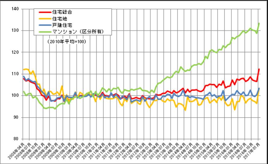 不動産価格指数(住宅)の推移